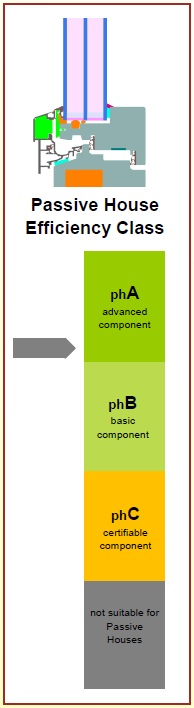 PhA Advanced Component